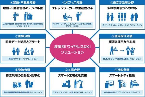 図2:産業別「ワイヤレスDX」ソリューション