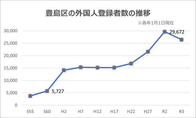 「豊島区未来戦略推進プラン2012」ならびに豊島区HP...